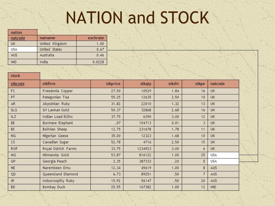 NATION and STOCK nation natcodenatnameexchrate UKUnited Kingdom1.00 USAUnited States0.67 AUSAustralia0.46 INDIndia0.0228 stock stkcodestkfirmstkprices