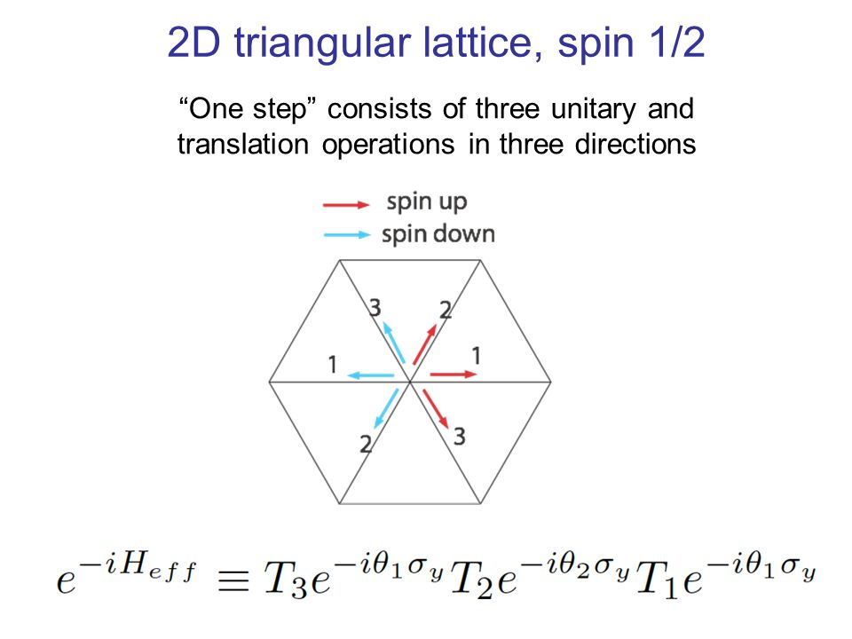 2D triangular lattice, spin 1/2 One step consists of three unitary and translation operations in three directions big points