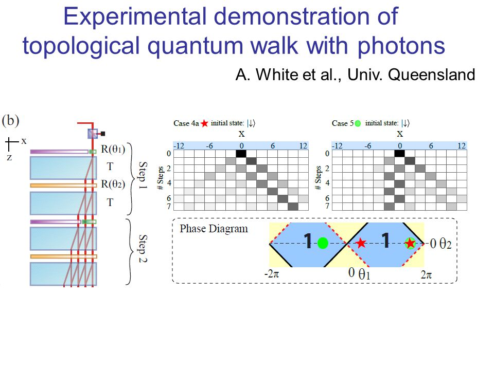 Experimental demonstration of topological quantum walk with photons A.