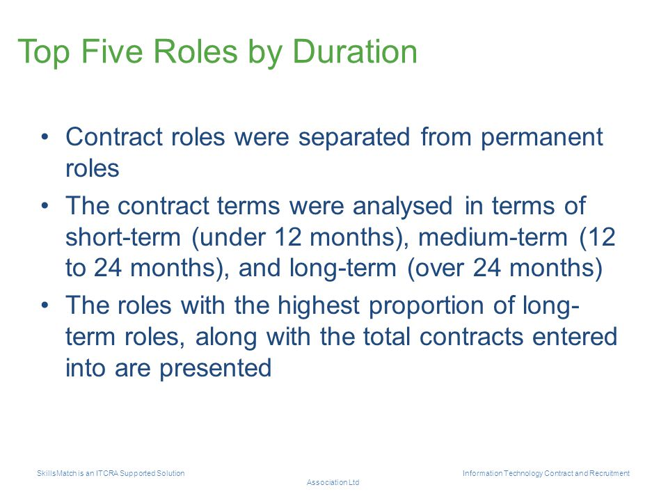 Top Five Roles by Duration Contract roles were separated from permanent roles The contract terms were analysed in terms of short-term (under 12 months