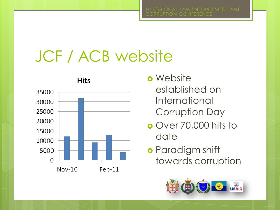 1 ST REGIONAL LAW ENFORCEMENT ANTI- CORRUPTION CONFERENCE JCF / ACB website  Website established on International Corruption Day  Over 70,000 hits t