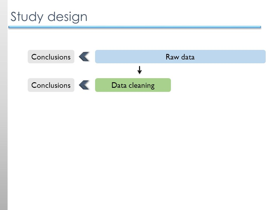 Study design Raw data Data cleaning Conclusions