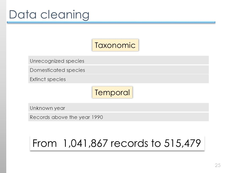 25 Data cleaning Unrecognized species Domesticated species Extinct species Taxonomic Unknown year Records above the year 1990 Temporal From 1,041,867 records to 515,479