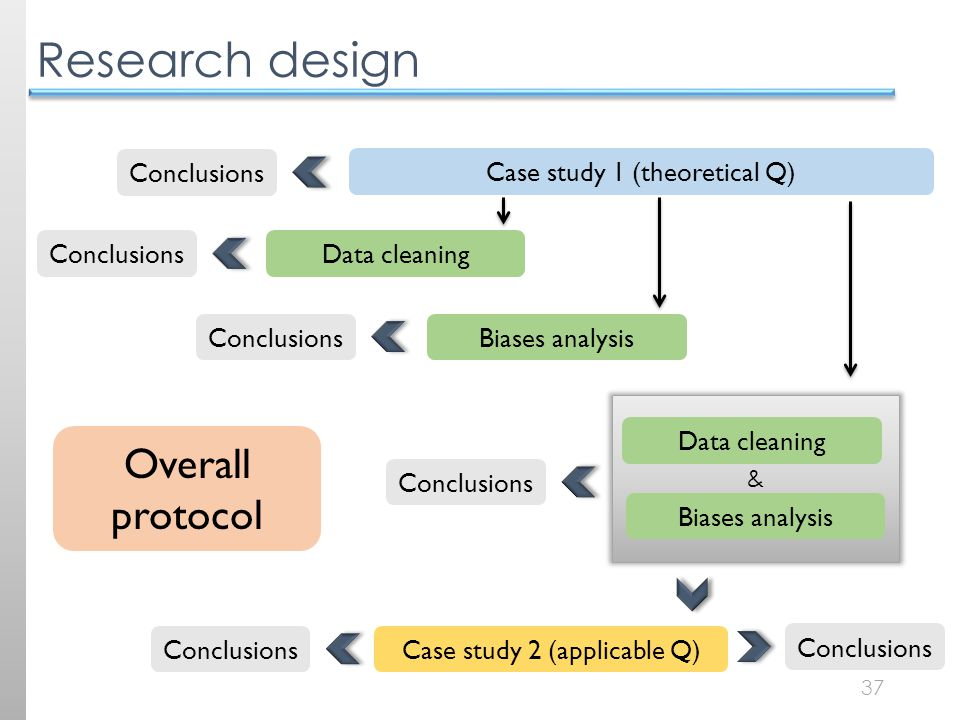 37 Research design Case study 1 (theoretical Q) Case study 2 (applicable Q) Data cleaning Biases analysis Data cleaning & Conclusions Overall protocol