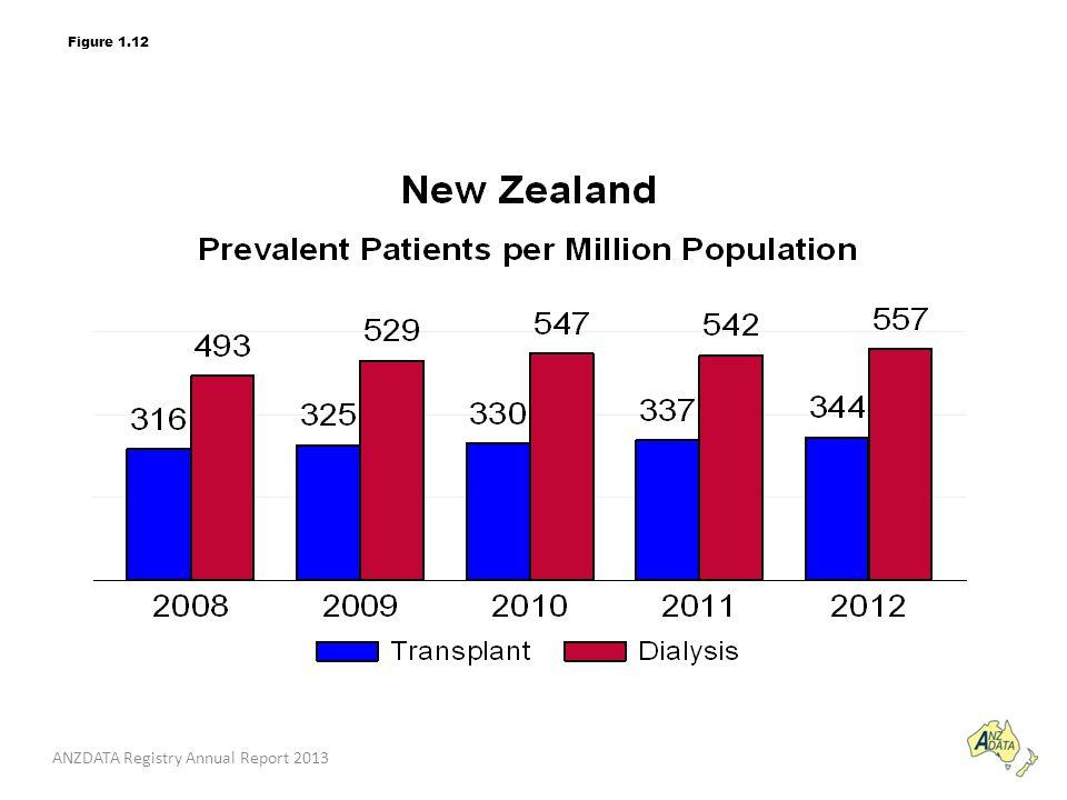 ANZDATA Registry Annual Report 2013 Figure 1.12