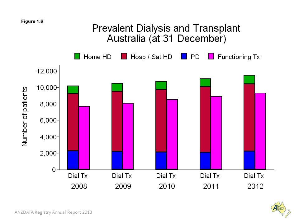 ANZDATA Registry Annual Report 2013 Figure 1.6