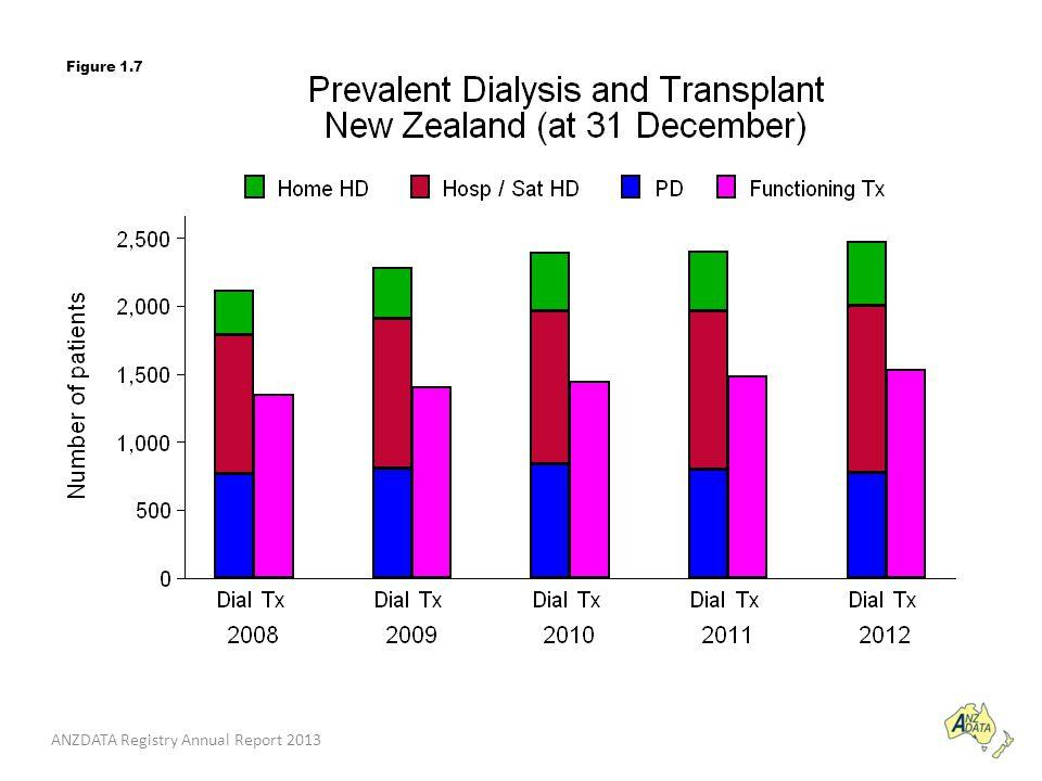 ANZDATA Registry Annual Report 2013 Figure 1.7