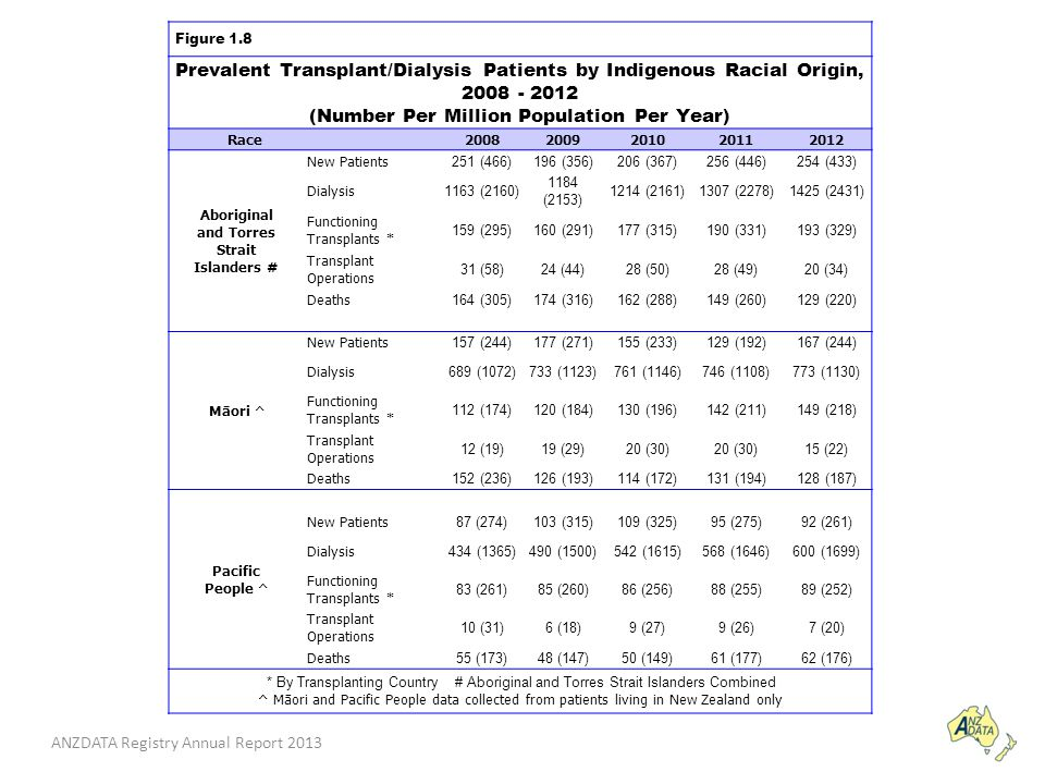 ANZDATA Registry Annual Report 2013 Figure 1.8 Prevalent Transplant/Dialysis Patients by Indigenous Racial Origin, 2008 - 2012 (Number Per Million Population Per Year) Race 20082009201020112012 Aboriginal and Torres Strait Islanders # New Patients 251 (466)196 (356)206 (367)256 (446)254 (433) Dialysis 1163 (2160) 1184 (2153) 1214 (2161)1307 (2278)1425 (2431) Functioning Transplants * 159 (295)160 (291)177 (315)190 (331)193 (329) Transplant Operations 31 (58)24 (44)28 (50)28 (49)20 (34) Deaths 164 (305)174 (316)162 (288)149 (260)129 (220) Māori ^ New Patients 157 (244)177 (271)155 (233)129 (192)167 (244) Dialysis 689 (1072)733 (1123)761 (1146)746 (1108)773 (1130) Functioning Transplants * 112 (174)120 (184)130 (196)142 (211)149 (218) Transplant Operations 12 (19)19 (29)20 (30) 15 (22) Deaths 152 (236)126 (193)114 (172)131 (194)128 (187) Pacific People ^ New Patients 87 (274)103 (315)109 (325)95 (275)92 (261) Dialysis 434 (1365)490 (1500)542 (1615)568 (1646)600 (1699) Functioning Transplants * 83 (261)85 (260)86 (256)88 (255)89 (252) Transplant Operations 10 (31)6 (18)9 (27)9 (26)7 (20) Deaths 55 (173)48 (147)50 (149)61 (177)62 (176) * By Transplanting Country # Aboriginal and Torres Strait Islanders Combined ^ Māori and Pacific People data collected from patients living in New Zealand only