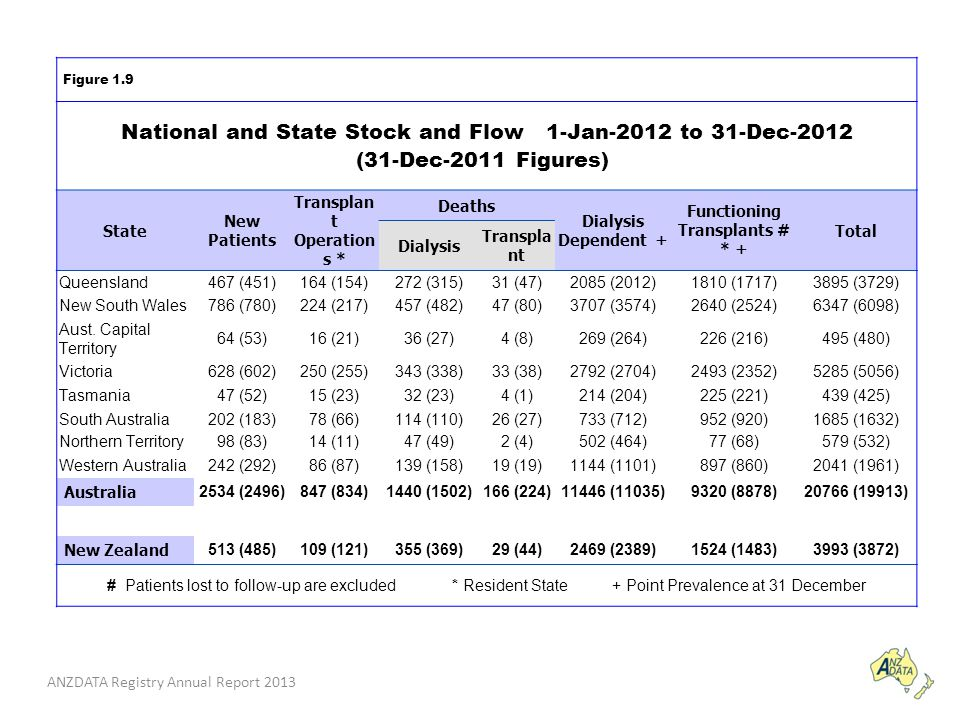 ANZDATA Registry Annual Report 2013 Figure 1.9 National and State Stock and Flow 1-Jan-2012 to 31-Dec-2012 (31-Dec-2011 Figures) State New Patients Transplan t Operation s * Deaths Dialysis Dependent + Functioning Transplants # * + Total Dialysis Transpla nt Queensland467 (451)164 (154)272 (315)31 (47)2085 (2012)1810 (1717)3895 (3729) New South Wales786 (780)224 (217)457 (482)47 (80)3707 (3574)2640 (2524)6347 (6098) Aust.