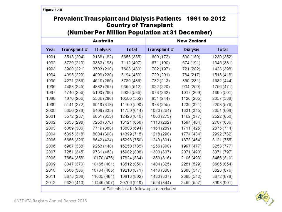 ANZDATA Registry Annual Report 2013 Figure 1.10 Prevalent Transplant and Dialysis Patients 1991 to 2012 Country of Transplant (Number Per Million Population at 31 December) AustraliaNew Zealand YearTransplant #DialysisTotalTransplant #DialysisTotal 19913518 (204)3138 (182)6656 (385)600 (172)630 (180)1230 (352) 19923729 (213)3383 (193)7112 (407)671 (190)674 (191)1345 (381) 19933900 (221)3703 (210)7603 (430)702 (197)721 (202)1423 (398) 19944095 (229)4099 (230)8194 (459)729 (201)784 (217)1513 (418) 19954271 (236)4518 (250)8789 (486)782 (213)850 (231)1632 (444) 19964483 (245)4882 (267)9365 (512)822 (220)934 (250)1756 (471) 19974740 (256)5190 (280)9930 (536)878 (232)1017 (269)1895 (501) 19984970 (266)5536 (296)10506 (562)931 (244)1126 (295)2057 (539) 19995141 (272)6019 (318)11160 (590)978 (255)1230 (321)2208 (576) 20005350 (279)6409 (335)11759 (614)1020 (264)1331 (345)2351 (609) 20015572 (287)6851 (353)12423 (640)1060 (273)1462 (377)2522 (650) 20025858 (298)7263 (370)13121 (668)1113 (282)1594 (404)2707 (686) 20036089 (306)7719 (388)13808 (694)1164 (289)1711 (425)2875 (714) 20046395 (318)8004 (398)14399 (715)1218 (298)1774 (434)2992 (732) 20056656 (326)8642 (424)15298 (750)1243 (301)1878 (454)3121 (755) 20066987 (338)9263 (448)16250 (785)1256 (300)1997 (477)3253 (777) 20077251 (345)9731 (463)16982 (808)1300 (307)2071 (490)3371 (797) 20087654 (358)10170 (476)17824 (834)1350 (316)2106 (493)3456 (810) 20098047 (370)10465 (481)18512 (850)1404 (325)2281 (529)3685 (854) 20108506 (386)10704 (485)19210 (871)1440 (330)2388 (547)3828 (876) 20118878 (398)11035 (494)19913 (892)1483 (337)2389 (542)3872 (879) 20129320 (413)11446 (507)20766 (919)1524 (344)2469 (557)3993 (901) # Patients lost to follow-up are excluded