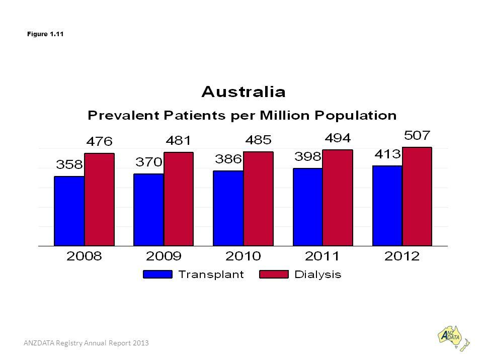 ANZDATA Registry Annual Report 2013 Figure 1.11