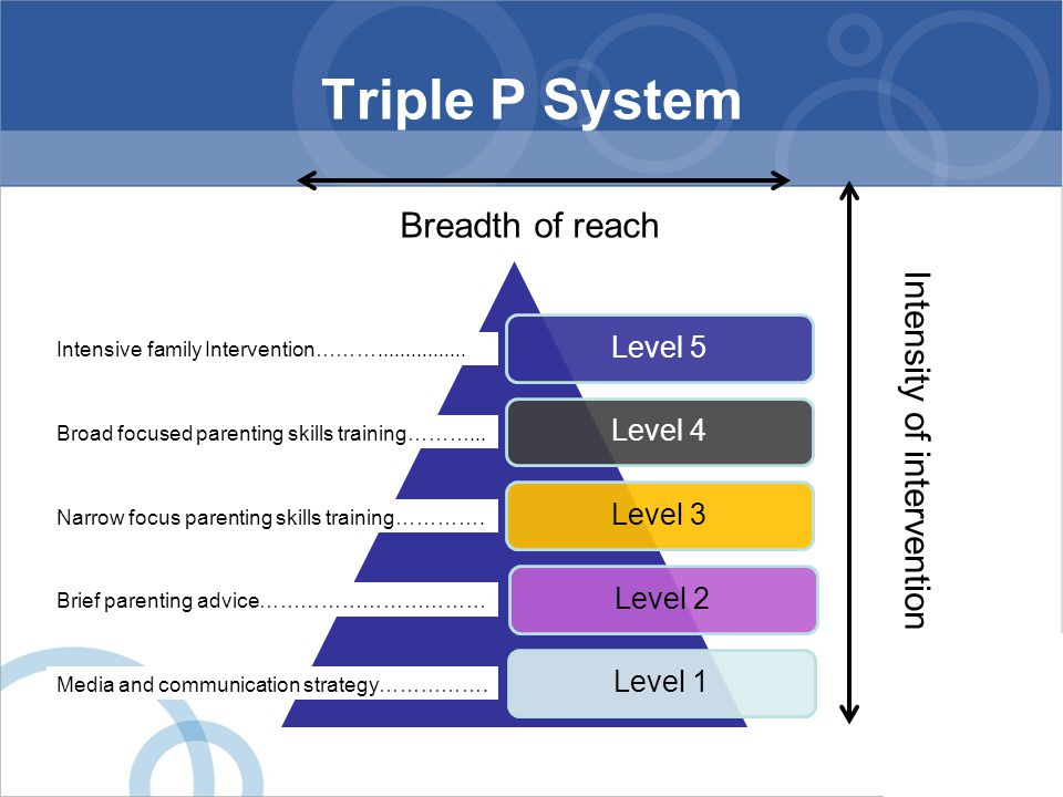 Triple P System Level 5Level 4Level 3Level 2Level 1 Intensive family Intervention………................ Broad focused parenting skills training………... Nar