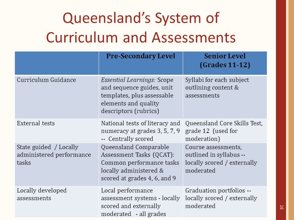 Queensland's System of Curriculum and Assessments Pre-Secondary LevelSenior Level (Grades 11-12) Curriculum GuidanceEssential Learnings: Scope and sequence guides, unit templates, plus assessable elements and quality descriptors (rubrics) Syllabi for each subject outlining content & assessments External testsNational tests of literacy and numeracy at grades 3, 5, 7, 9 -- Centrally scored Queensland Core Skills Test, grade 12 (used for moderation) State guided / Locally administered performance tasks Queensland Comparable Assessment Tasks (QCAT): Common performance tasks locally administered & scored at grades 4, 6, and 9 Course assessments, outlined in syllabus -- locally scored / externally moderated Locally developed assessments Local performance assessment systems - locally scored and externally moderated - all grades Graduation portfolios -- locally scored / externally moderated 16