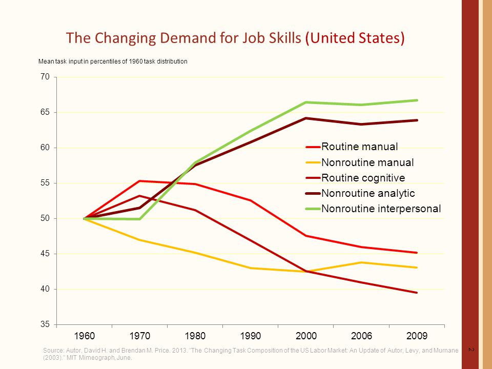 The Changing Demand for Job Skills (United States) 2 Source: Autor, David H.