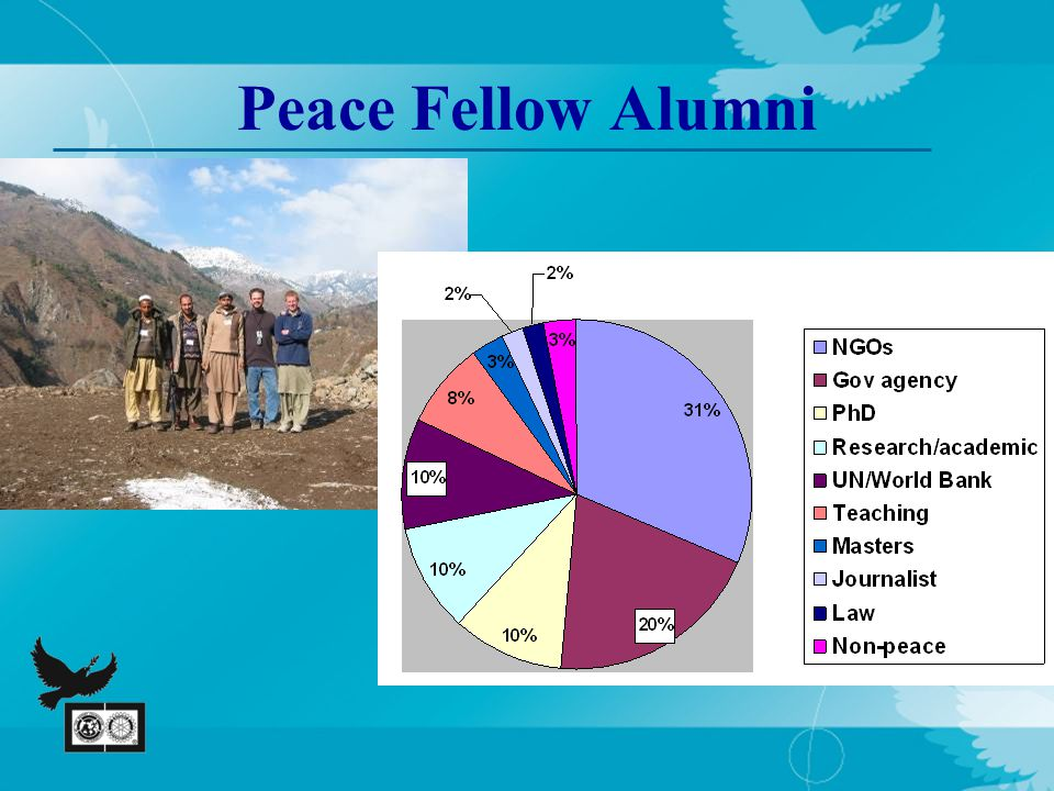 Peace Fellow Alumni