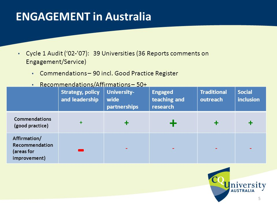 5 ENGAGEMENT in Australia Strategy, policy and leadership University- wide partnerships Engaged teaching and research Traditional outreach Social incl