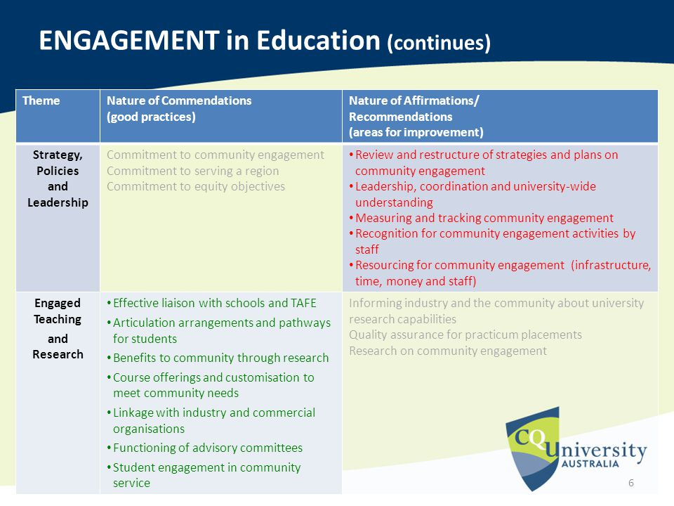 ThemeNature of Commendations (good practices) Nature of Affirmations/ Recommendations (areas for improvement) Strategy, Policies and Leadership Commitment to community engagement Commitment to serving a region Commitment to equity objectives Review and restructure of strategies and plans on community engagement Leadership, coordination and university‐wide understanding Measuring and tracking community engagement Recognition for community engagement activities by staff Resourcing for community engagement (infrastructure, time, money and staff) Engaged Teaching and Research Effective liaison with schools and TAFE Articulation arrangements and pathways for students Benefits to community through research Course offerings and customisation to meet community needs Linkage with industry and commercial organisations Functioning of advisory committees Student engagement in community service Informing industry and the community about university research capabilities Quality assurance for practicum placements Research on community engagement 6 ENGAGEMENT in Education (continues)