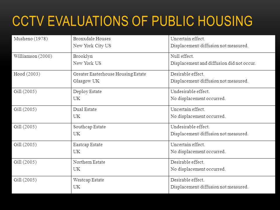 CCTV EVALUATIONS OF PUBLIC HOUSING Musheno (1978) Bronxdale Houses New York City US Uncertain effect. Displacement/diffusion not measured. Williamson