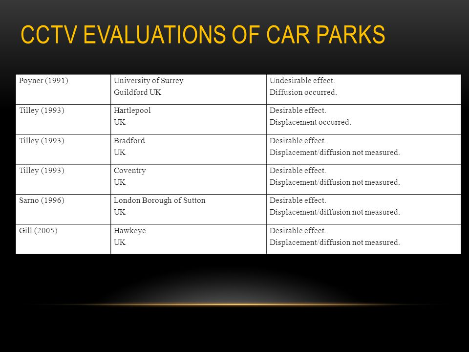CCTV EVALUATIONS OF CAR PARKS Poyner (1991) University of Surrey Guildford UK Undesirable effect. Diffusion occurred. Tilley (1993) Hartlepool UK Desi