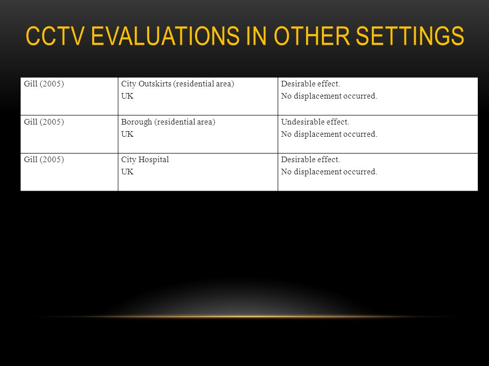 CCTV EVALUATIONS IN OTHER SETTINGS Gill (2005) City Outskirts (residential area) UK Desirable effect. No displacement occurred. Gill (2005) Borough (r