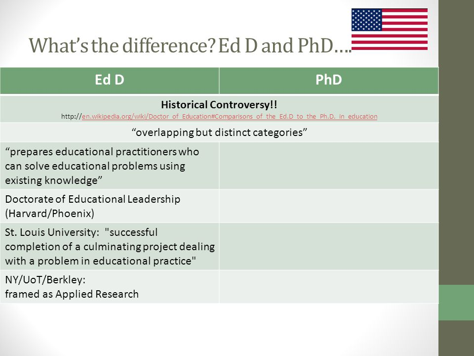 What's the difference. Ed D and PhD…. Ed DPhD Historical Controversy!.