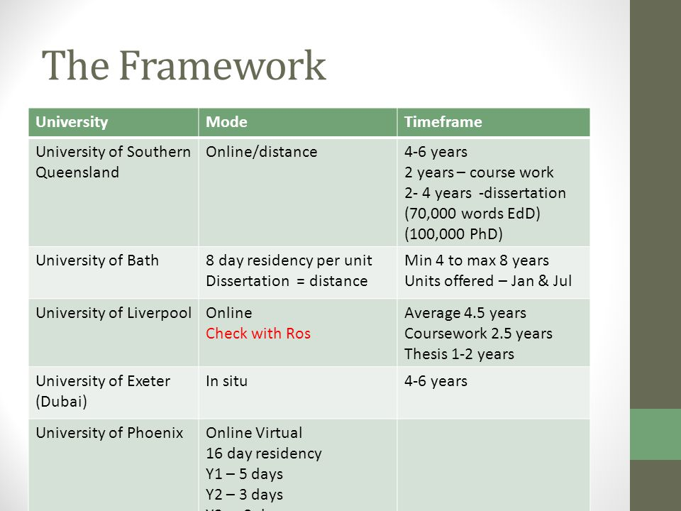 The Framework UniversityModeTimeframe University of Southern Queensland Online/distance4-6 years 2 years – course work 2- 4 years -dissertation (70,000 words EdD) (100,000 PhD) University of Bath8 day residency per unit Dissertation = distance Min 4 to max 8 years Units offered – Jan & Jul University of LiverpoolOnline Check with Ros Average 4.5 years Coursework 2.5 years Thesis 1-2 years University of Exeter (Dubai) In situ4-6 years University of PhoenixOnline Virtual 16 day residency Y1 – 5 days Y2 – 3 days Y3 - 8 days