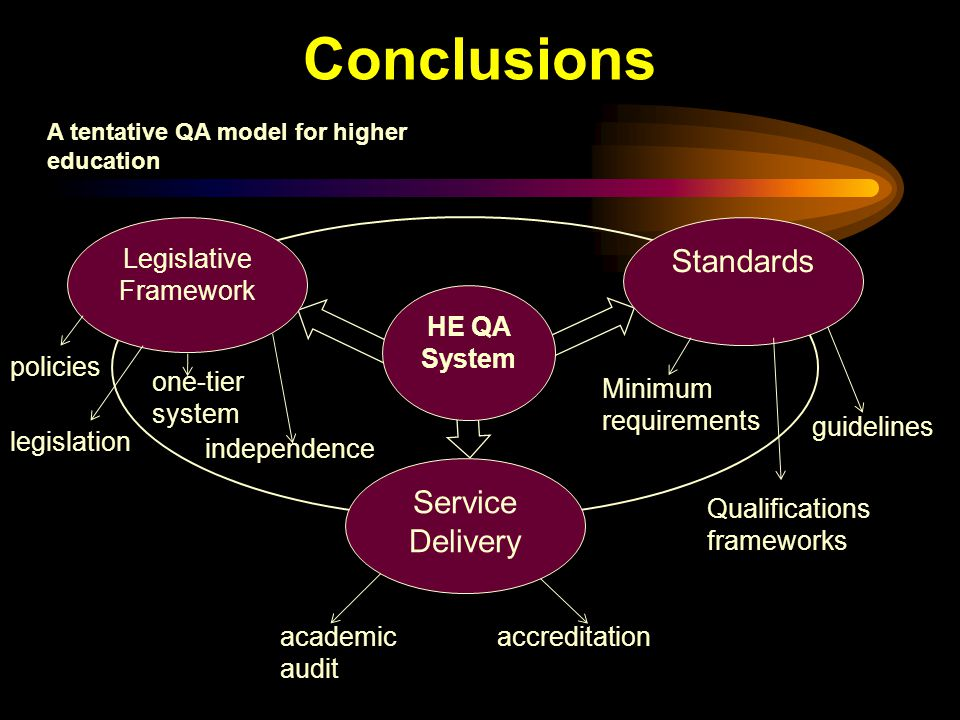 Conclusions A tentative QA model for higher education HE QA System Standards Legislative Framework Service Delivery policies legislation one-tier system academic audit accreditation Minimum requirements guidelines Qualifications frameworks independence