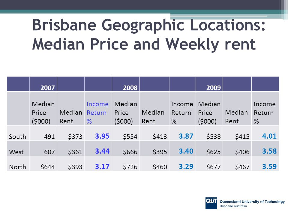Brisbane Geographic Locations: Median Price and Weekly rent 200720082009 Median Price ($000) Median Rent Income Return % Median Price ($000) Median Rent Income Return % Median Price ($000) Median Rent Income Return % South491$373 3.95 $554$413 3.87 $538$415 4.01 West607$361 3.44 $666$395 3.40 $625$406 3.58 North$644$393 3.17 $726$460 3.29 $677$467 3.59