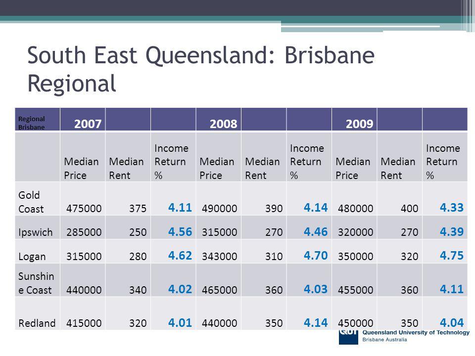 South East Queensland: Brisbane Regional Regional Brisbane 200720082009 Median Price Median Rent Income Return % Median Price Median Rent Income Return % Median Price Median Rent Income Return % Gold Coast475000375 4.11 490000390 4.14 480000400 4.33 Ipswich285000250 4.56 315000270 4.46 320000270 4.39 Logan315000280 4.62 343000310 4.70 350000320 4.75 Sunshin e Coast440000340 4.02 465000360 4.03 455000360 4.11 Redland415000320 4.01 440000350 4.14 450000350 4.04