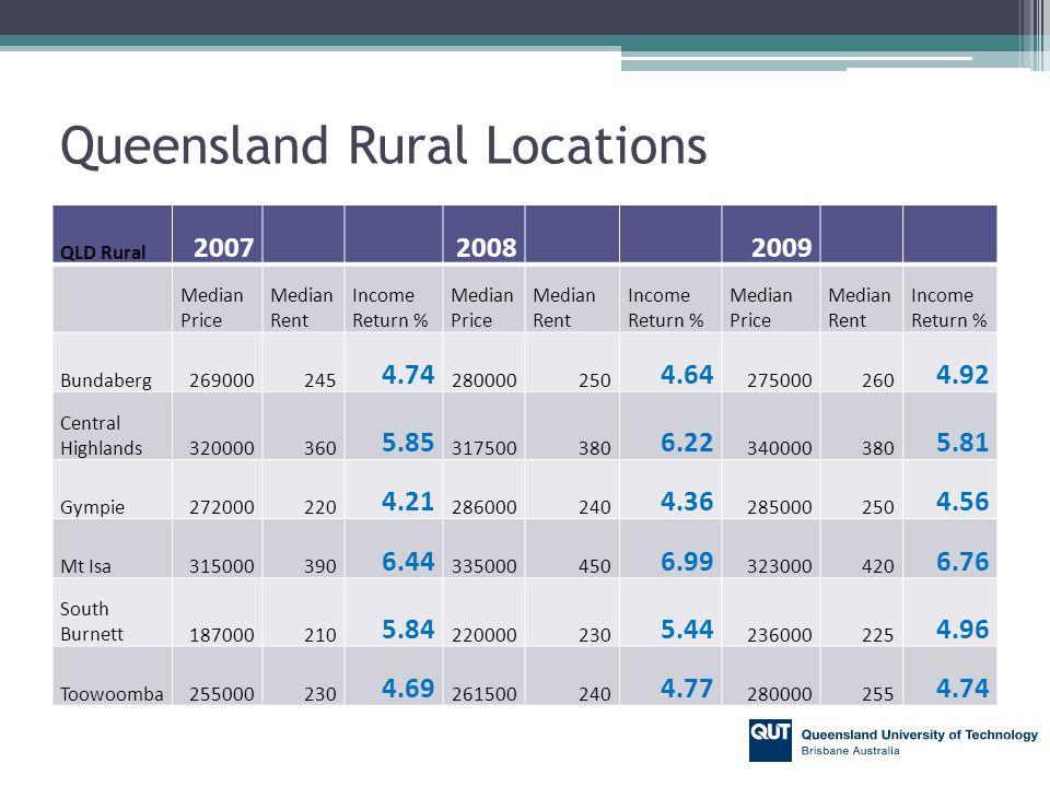 Queensland Rural Locations QLD Rural 200720082009 Median Price Median Rent Income Return % Median Price Median Rent Income Return % Median Price Median Rent Income Return % Bundaberg269000245 4.74 280000250 4.64 275000260 4.92 Central Highlands320000360 5.85 317500380 6.22 340000380 5.81 Gympie272000220 4.21 286000240 4.36 285000250 4.56 Mt Isa315000390 6.44 335000450 6.99 323000420 6.76 South Burnett187000210 5.84 220000230 5.44 236000225 4.96 Toowoomba255000230 4.69 261500240 4.77 280000255 4.74