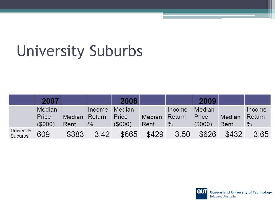 University Suburbs 200720082009 Median Price ($000) Median Rent Income Return % Median Price ($000) Median Rent Income Return % Median Price ($000) Median Rent Income Return % University Suburbs 609$3833.42$665$4293.50$626$4323.65