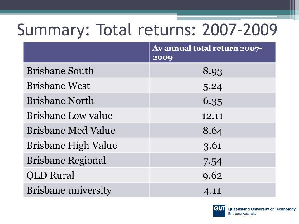 Summary: Total returns: 2007-2009 Av annual total return 2007- 2009 Brisbane South8.93 Brisbane West5.24 Brisbane North6.35 Brisbane Low value12.11 Brisbane Med Value8.64 Brisbane High Value3.61 Brisbane Regional7.54 QLD Rural9.62 Brisbane university4.11