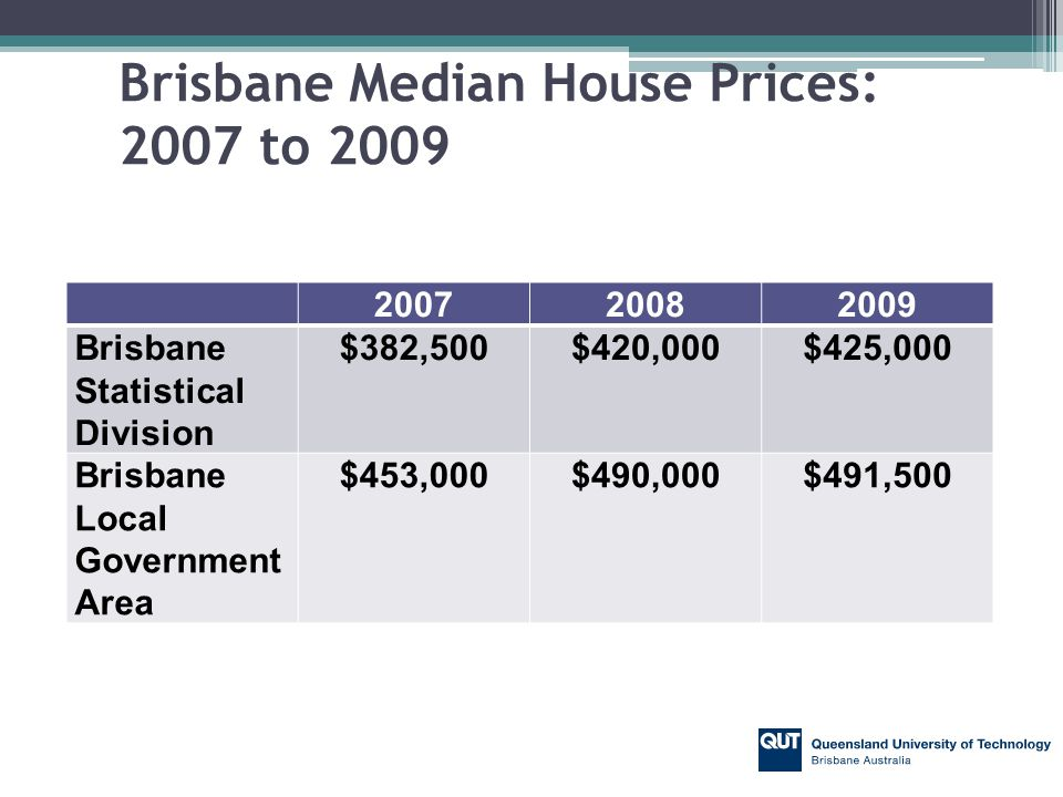 Brisbane Residential Property Capital Returns 2008 Capital Return (%) 2009 Capital Return (%) Brisbane Statistical Division 9.801.19 Brisbane Local Government Area 8.170.31