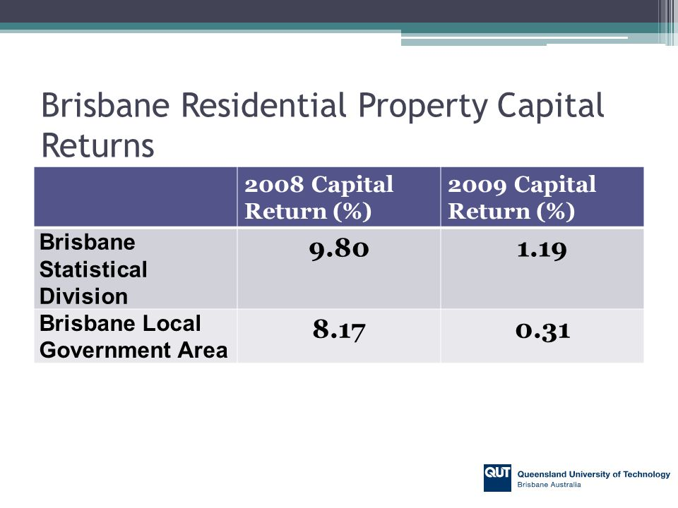 Rental houses in lower value locations consistently outperform higher value areas in respect to total return.