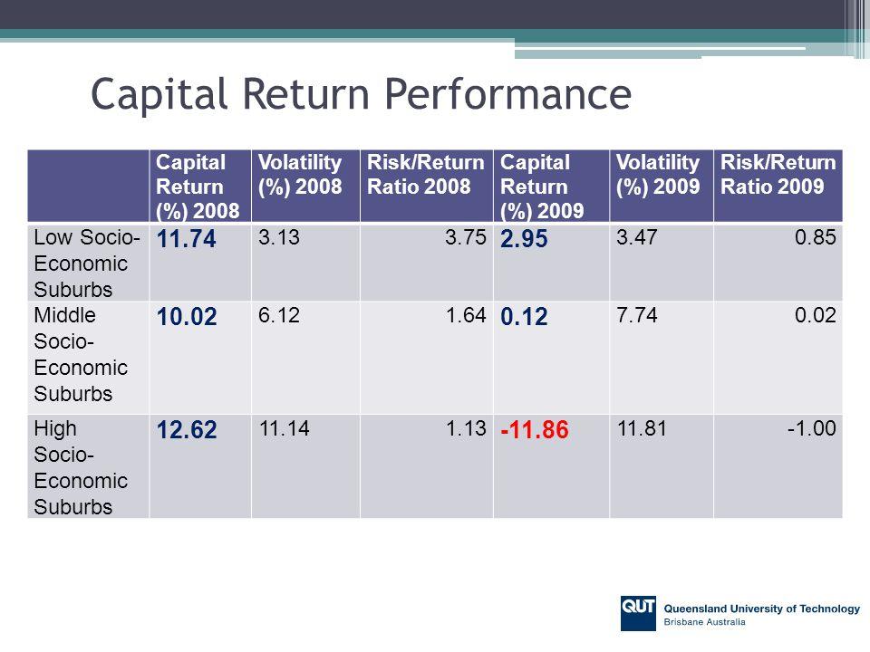 Capital Return Performance Capital Return (%) 2008 Volatility (%) 2008 Risk/Return Ratio 2008 Capital Return (%) 2009 Volatility (%) 2009 Risk/Return Ratio 2009 Low Socio- Economic Suburbs 11.74 3.133.75 2.95 3.470.85 Middle Socio- Economic Suburbs 10.02 6.121.64 0.12 7.740.02 High Socio- Economic Suburbs 12.62 11.141.13 -11.86 11.81
