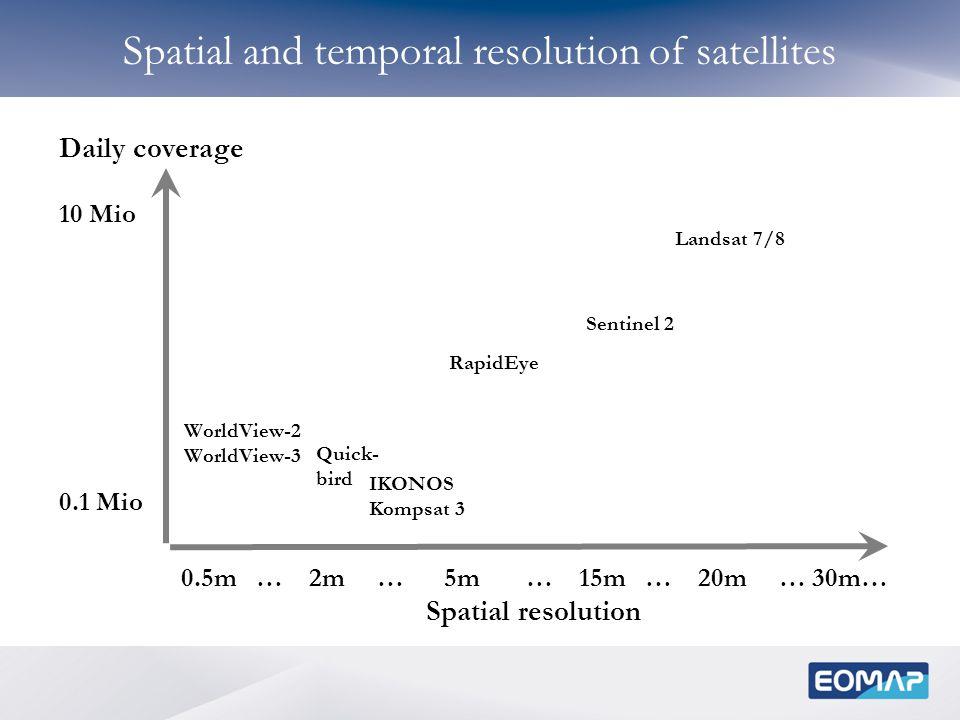 Sentinel 2 Landsat 7/8 WorldView-2 WorldView-3 Spatial and temporal resolution of satellites IKONOS Kompsat 3 0.5m … 2m … 5m … 15m … 20m … 30m… Spatia