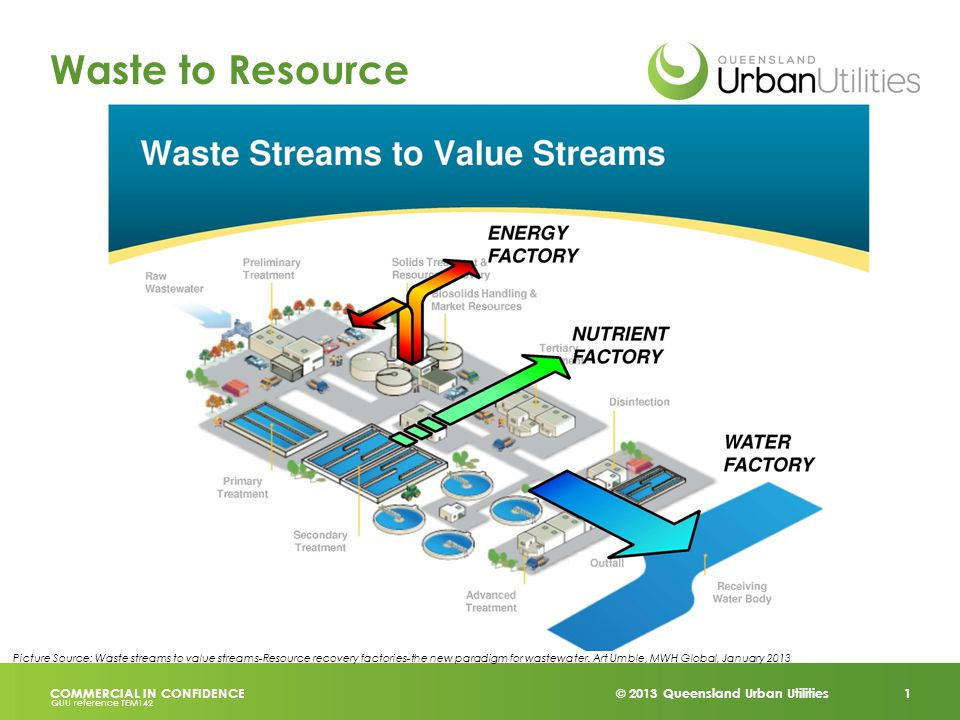© 2013 Queensland Urban Utilities 1 COMMERCIAL IN CONFIDENCE QUU reference TEM142 Waste to Resource Picture Source: Waste streams to value streams-Resource recovery factories-the new paradigm for wastewater.