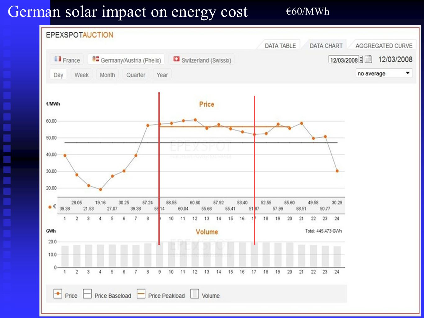 German solar impact on energy cost €60/MWh