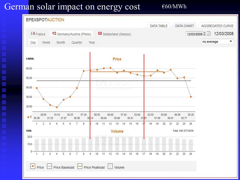 €65/MWh around 9am (EPEX) Solar halved the price!