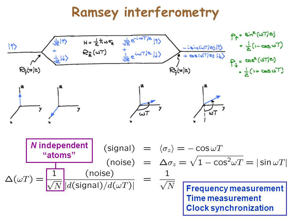 Ramsey interferometry N independent atoms Frequency measurement Time measurement Clock synchronization