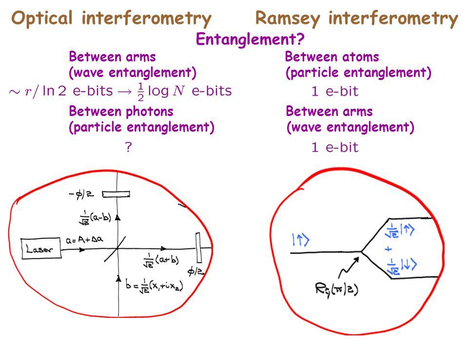 Optical interferometryRamsey interferometry Entanglement? Between arms Between atoms (wave entanglement) (particle entanglement) Between photons Betwe
