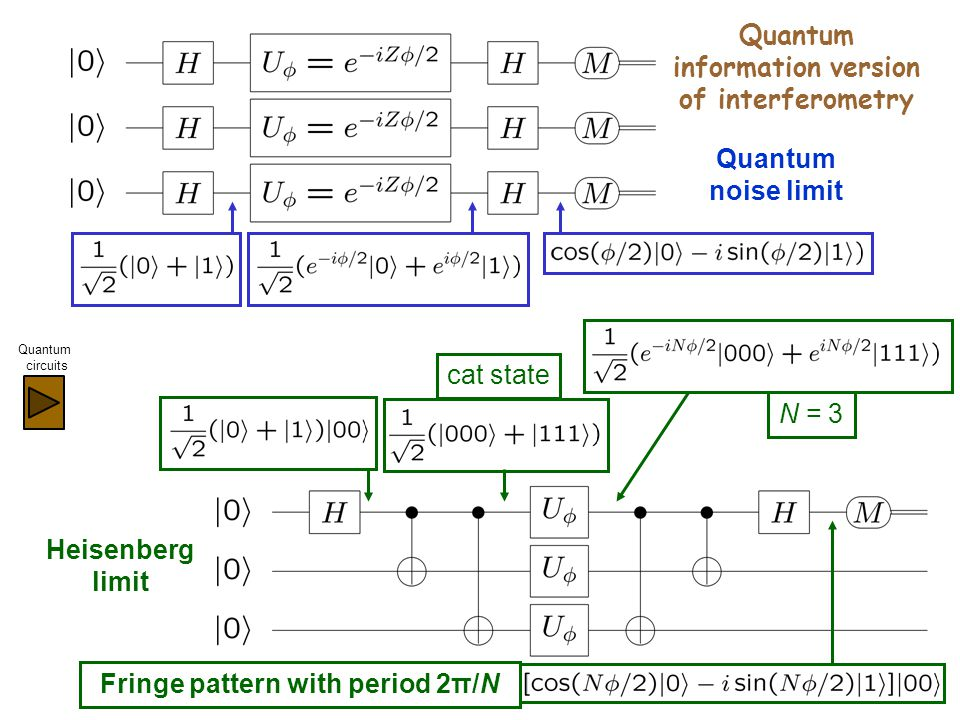 Heisenberg limit Quantum information version of interferometry Quantum noise limit cat state N = 3 Fringe pattern with period 2π/N Quantum circuits