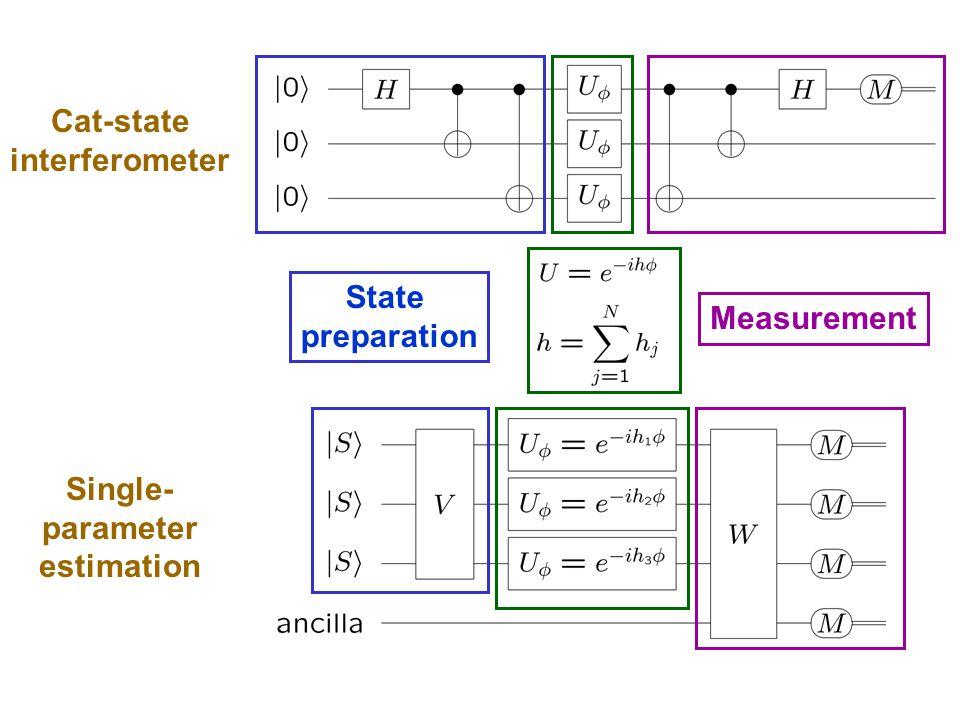 Cat-state interferometer Single- parameter estimation State preparation Measurement
