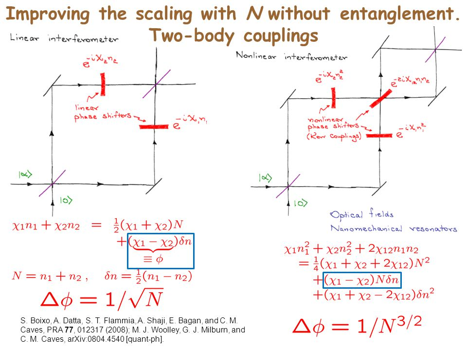 Improving the scaling with N without entanglement.