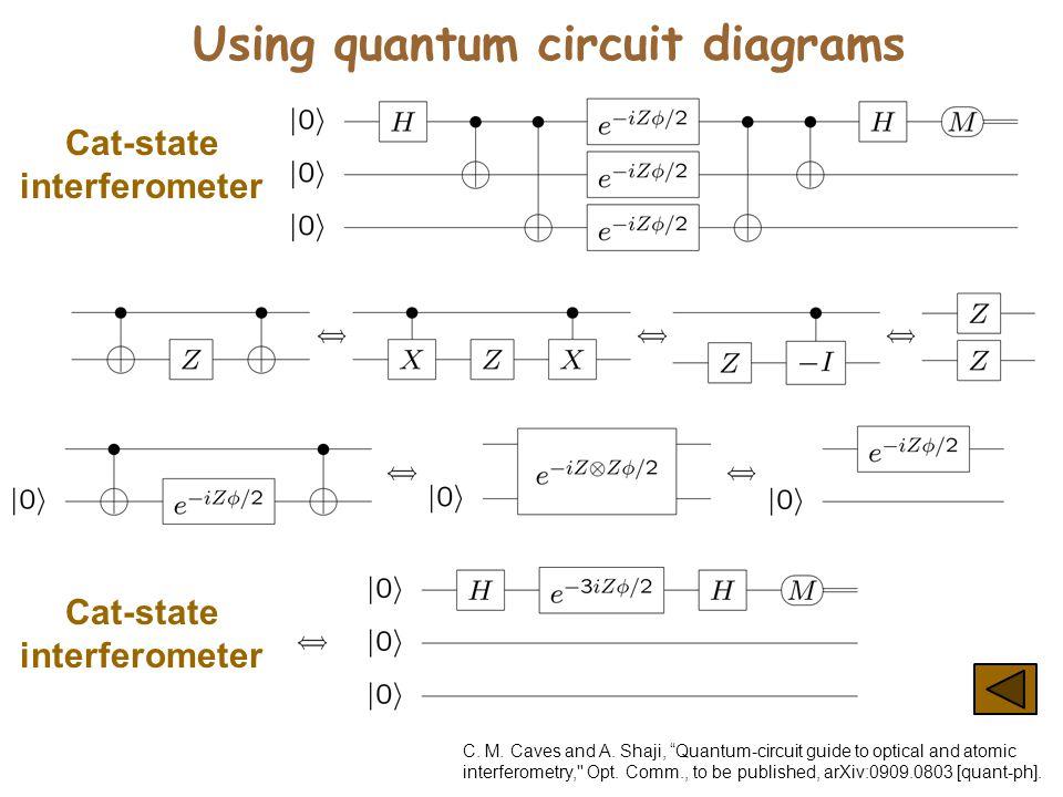 "Using quantum circuit diagrams Cat-state interferometer C. M. Caves and A. Shaji, ""Quantum-circuit guide to optical and atomic interferometry,'' Opt."