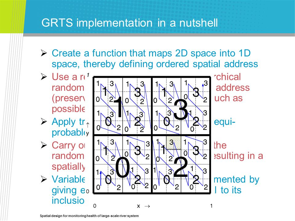 Spatial design for monitoring health of large-scale river system GRTS implementation in a nutshell  Create a function that maps 2D space into 1D space, thereby defining ordered spatial address  Use a restricted randomisation (hierarchical randomisation) to randomly order the address (preserving spatial relationships as much as possible)  Apply transformation that induces an equi- probable linear structure.