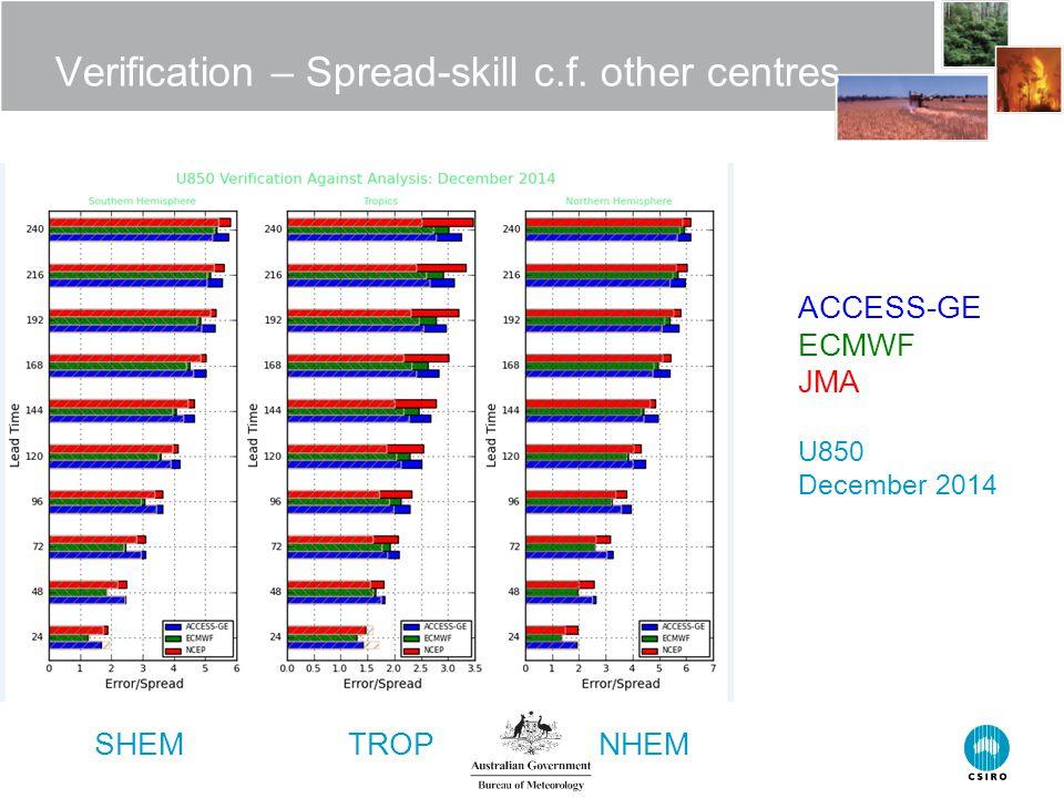 Verification – Spread-skill c.f. other centres ACCESS-GE ECMWF JMA U850 December 2014 SHEM TROP NHEM