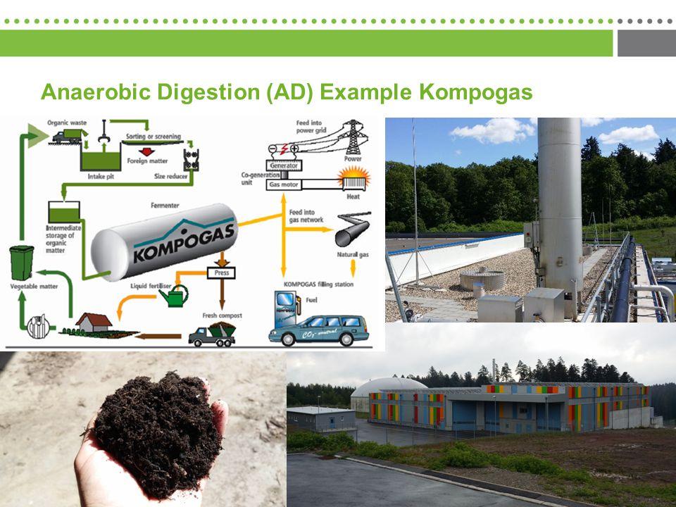 Anaerobic Digestion (AD) Example Kompogas