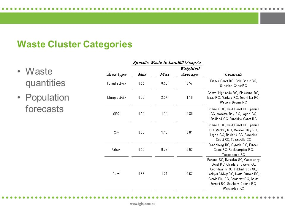 Waste Cluster Categories Waste quantities Population forecasts