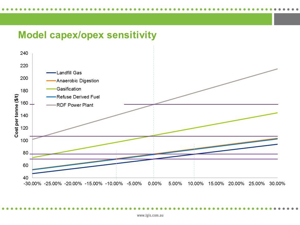 Model capex/opex sensitivity